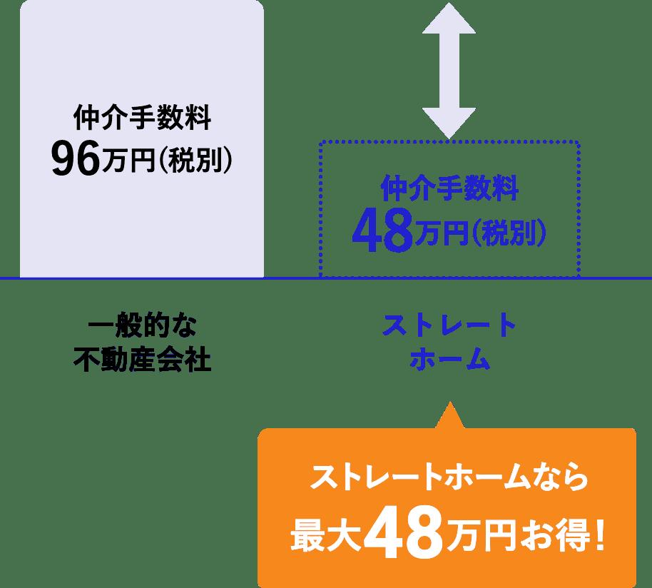 ストレートホームなら最大48万円お得!